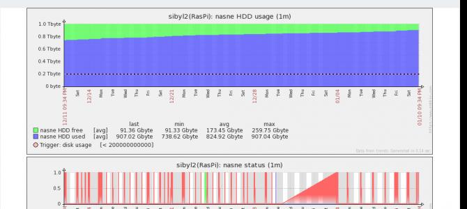 これから始めるZabbix Sender(3) nasneのHDD容量や状態を監視するには?