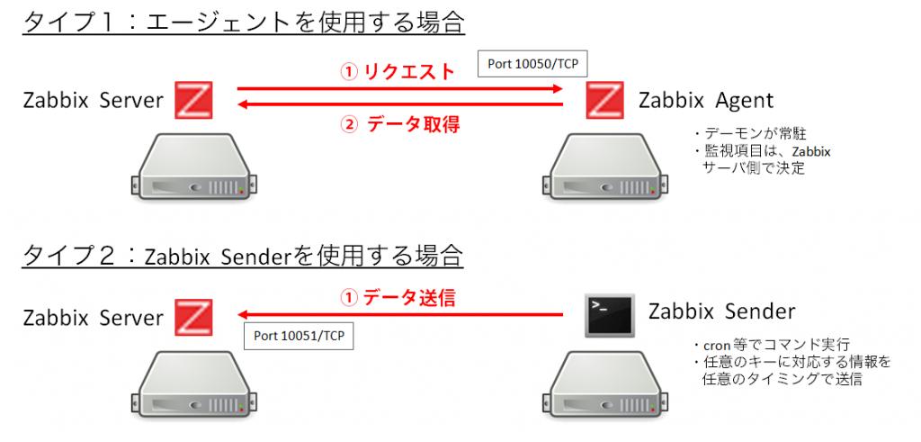 zabbix-sender-and-agent