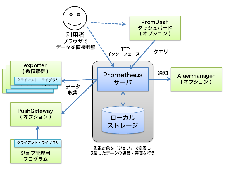 prometheus-architecture