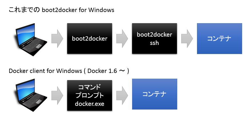 windows-docker16a