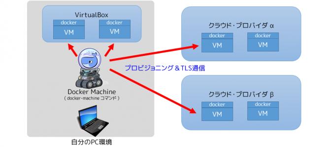 Docker Machine 0.3 の新機能、generic ドライバと scp を試す