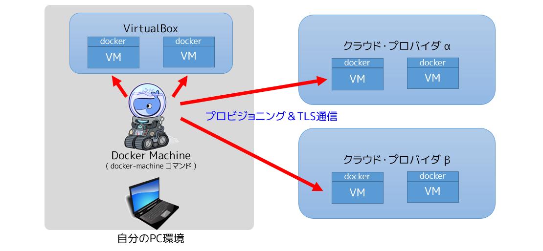 docker machine ssh